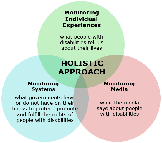 Circle diagram showing DRPI's holistic approach to monitoring