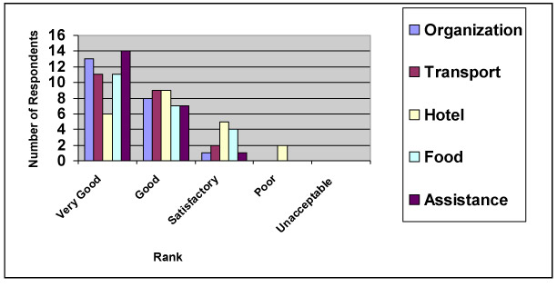 This diagram shows a bar graph indicating that most participants rated the services provided by the training as good or very good. The information is also represented in Table 2 below